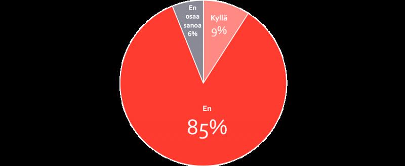 Asunnon myynnin lykkääminen - Etuovi.com